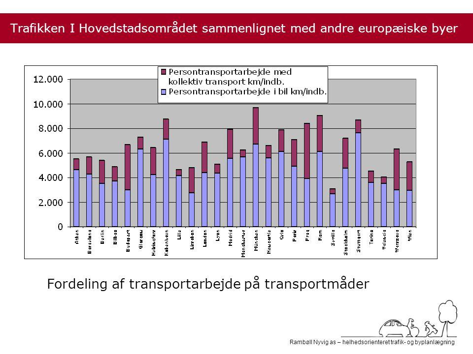 Rambøll Nyvig as – helhedsorienteret trafik- og byplanlægning Trafikken I Hovedstadsområdet sammenlignet med andre europæiske byer Fordeling af transportarbejde på transportmåder