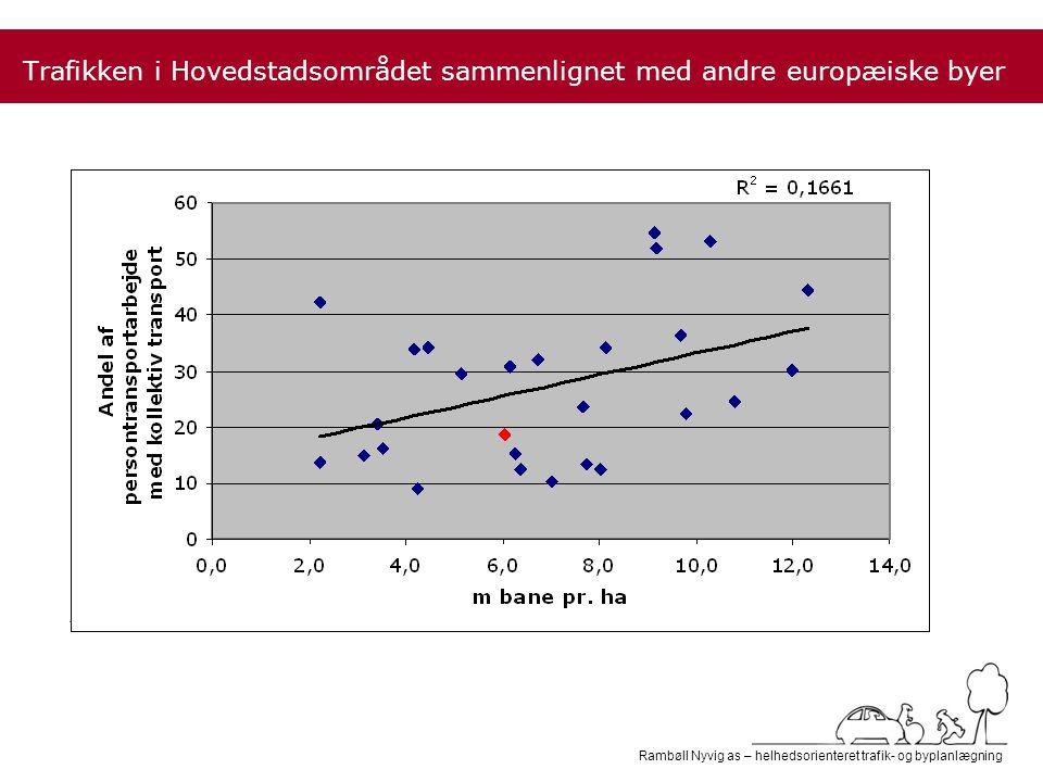 Rambøll Nyvig as – helhedsorienteret trafik- og byplanlægning Andel af persontransportarbejde (motoriseret) med kollektiv transport Trafikken i Hovedstadsområdet sammenlignet med andre europæiske byer Andelen af kollektiv transport