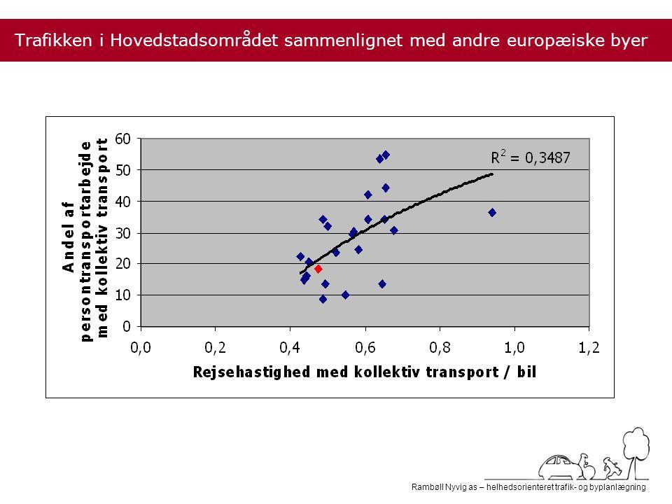 Rambøll Nyvig as – helhedsorienteret trafik- og byplanlægning Rejsehastighed kollektiv / bil Trafikken i Hovedstadsområdet sammenlignet med andre europæiske byer