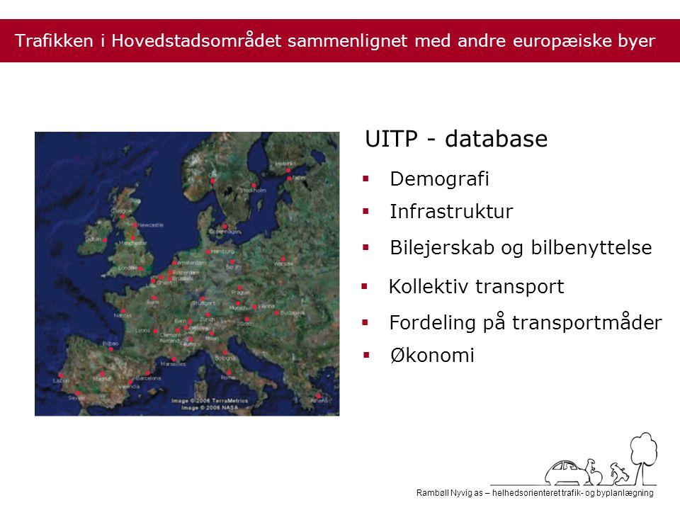 Rambøll Nyvig as – helhedsorienteret trafik- og byplanlægning UITP - database Trafikken i Hovedstadsområdet sammenlignet med andre europæiske byer  Demografi  Infrastruktur  Bilejerskab og bilbenyttelse  Kollektiv transport  Fordeling på transportmåder  Økonomi