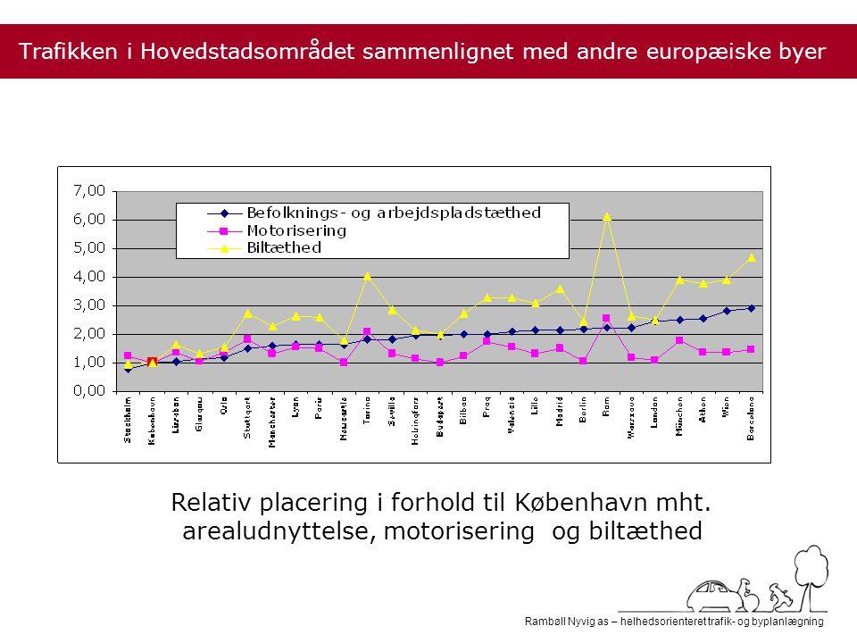 Rambøll Nyvig as – helhedsorienteret trafik- og byplanlægning Trafikken i Hovedstadsområdet sammenlignet med andre europæiske byer Relativ placering i forhold til København mht.