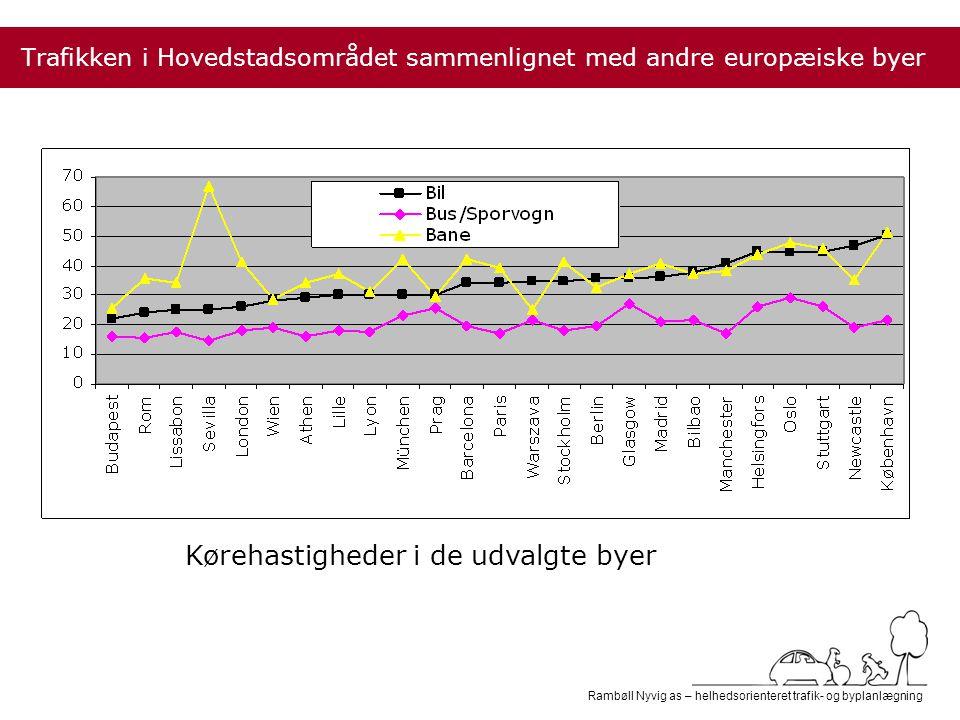 Rambøll Nyvig as – helhedsorienteret trafik- og byplanlægning Trafikken i Hovedstadsområdet sammenlignet med andre europæiske byer Kørehastigheder i de udvalgte byer