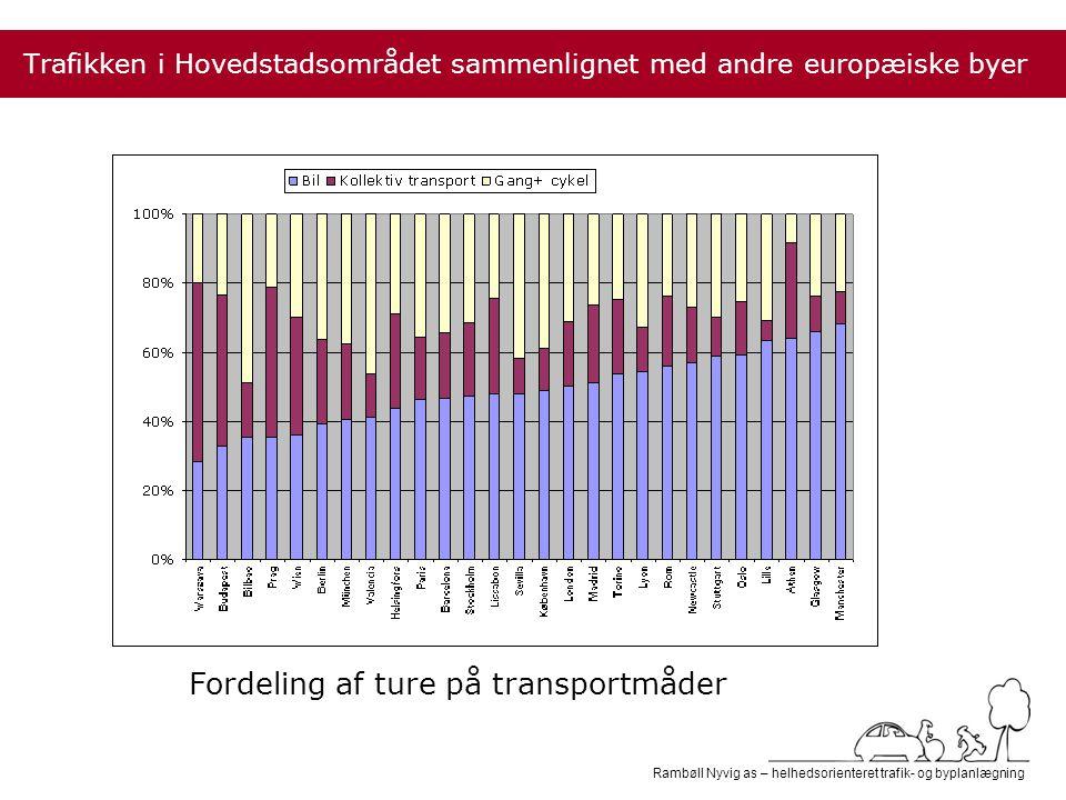 Rambøll Nyvig as – helhedsorienteret trafik- og byplanlægning Trafikken i Hovedstadsområdet sammenlignet med andre europæiske byer Fordeling af ture på transportmåder