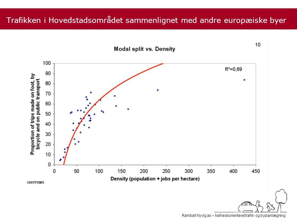 Rambøll Nyvig as – helhedsorienteret trafik- og byplanlægning Trafikken i Hovedstadsområdet sammenlignet med andre europæiske byer