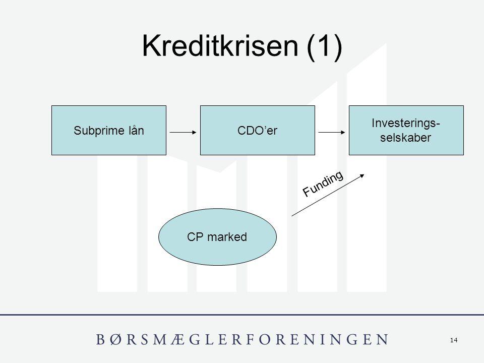 14 Kreditkrisen (1) Subprime lånCDO'er Investerings- selskaber CP marked Funding