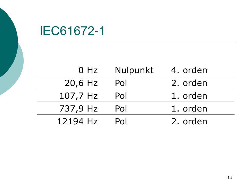 13 IEC61672-1 0 HzNulpunkt4. orden 20,6 HzPol2. orden 107,7 HzPol1.