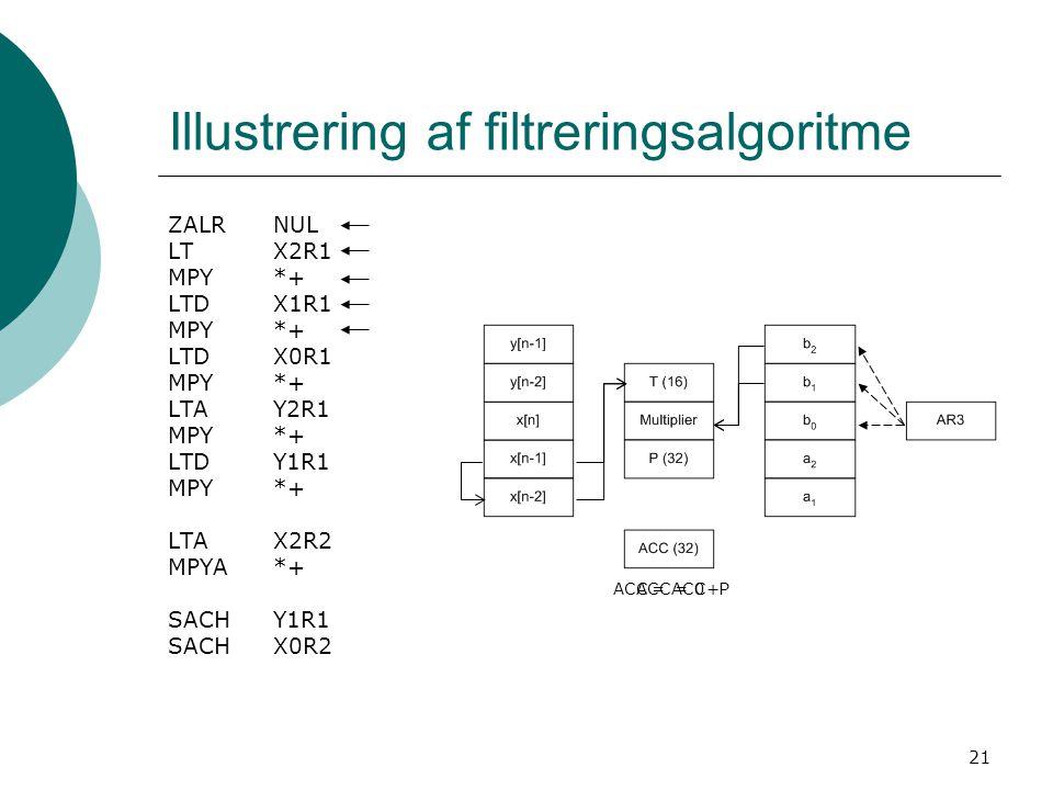 21 Illustrering af filtreringsalgoritme ZALRNUL LTX2R1 MPY*+ LTD X1R1 MPY *+ LTD X0R1 MPY *+ LTA Y2R1 MPY *+ LTD Y1R1 MPY *+ LTA X2R2 MPYA *+ SACH Y1R1 SACH X0R2 ACC = 0ACC = ACC+P