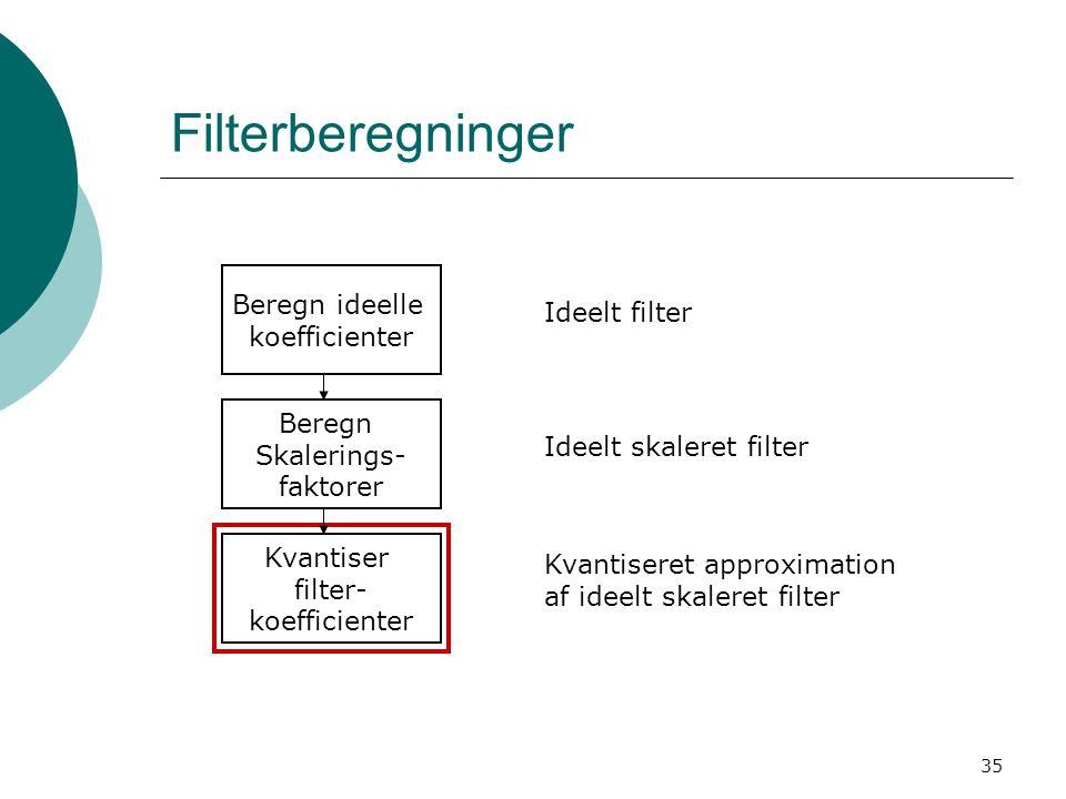 35 Filterberegninger Beregn ideelle koefficienter Beregn Skalerings- faktorer Kvantiser filter- koefficienter Ideelt filter Ideelt skaleret filter Kvantiseret approximation af ideelt skaleret filter