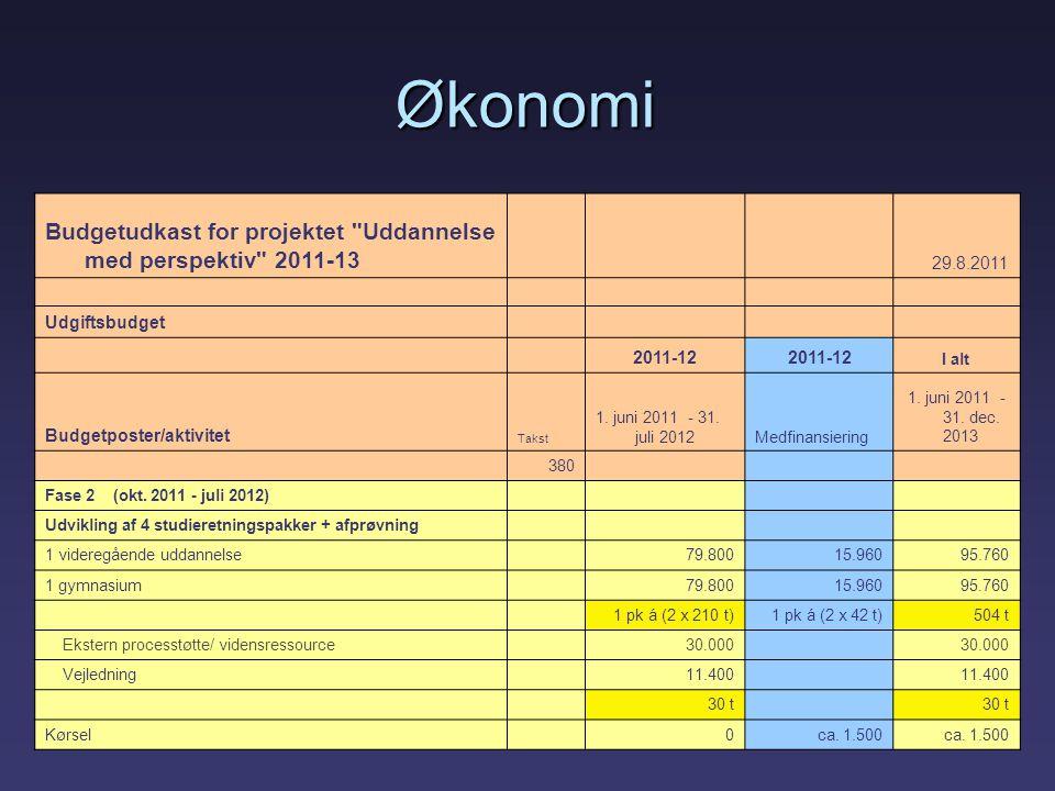 Budgetudkast for projektet Uddannelse med perspektiv 2011-13 29.8.2011 Udgiftsbudget 2011-12 I alt Budgetposter/aktivitet Takst 1.