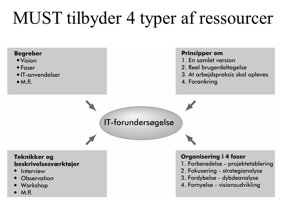 MUST tilbyder 4 typer af ressourcer