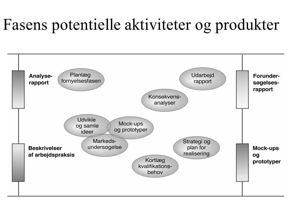 Fasens potentielle aktiviteter og produkter