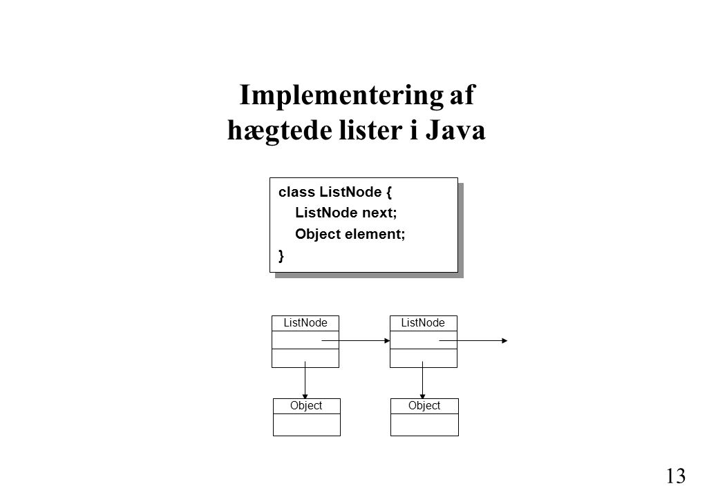 13 Implementering af hægtede lister i Java ListNode Object ListNode Object class ListNode { ListNode next; Object element; }