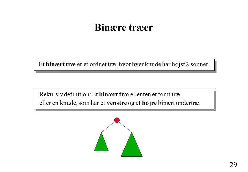 29 Binære træer Rekursiv definition: Et binært træ er enten et tomt træ, eller en knude, som har et venstre og et højre binært undertræ.