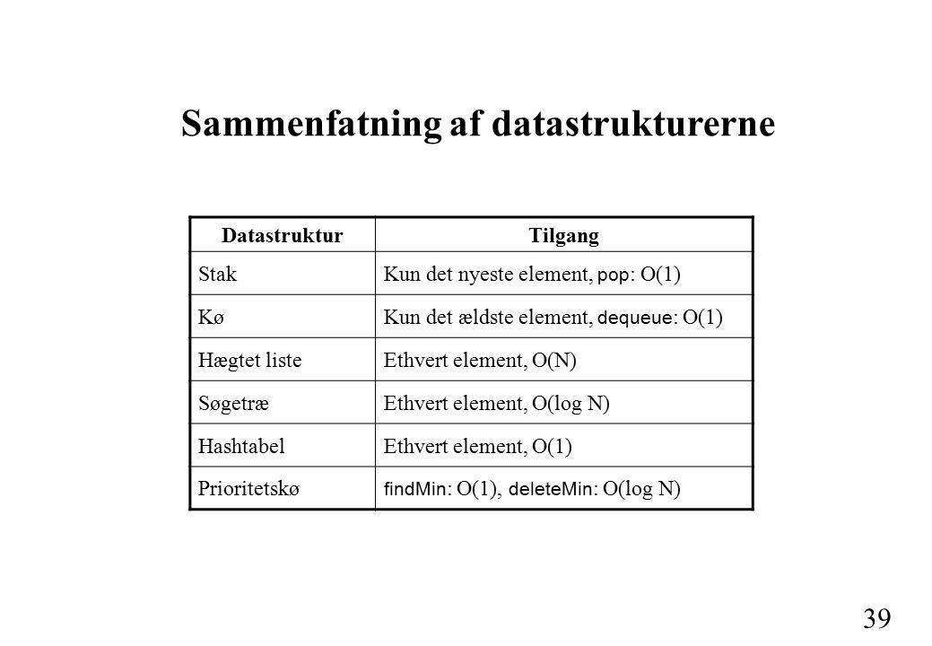 39 DatastrukturTilgang StakKun det nyeste element, pop : O(1) KøKun det ældste element, dequeue : O(1) Hægtet listeEthvert element, O(N) SøgetræEthvert element, O(log N) HashtabelEthvert element, O(1) Prioritetskø findMin : O(1), deleteMin : O(log N) Sammenfatning af datastrukturerne