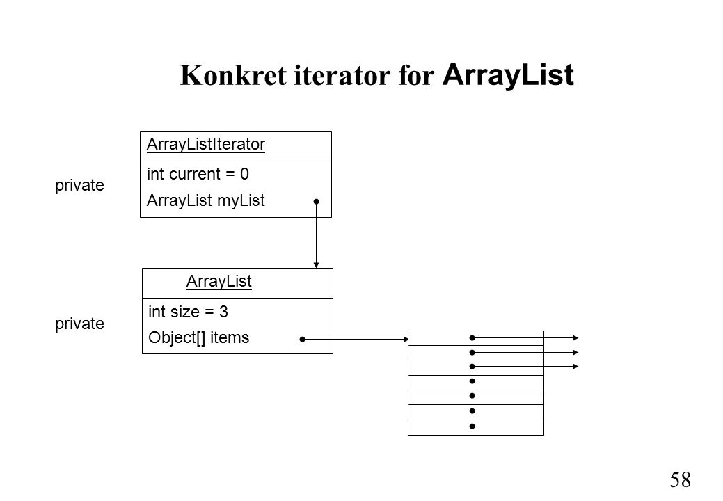 58 Konkret iterator for ArrayList int size = 3 Object[] items ArrayList private int current = 0 ArrayList myList ArrayListIterator private