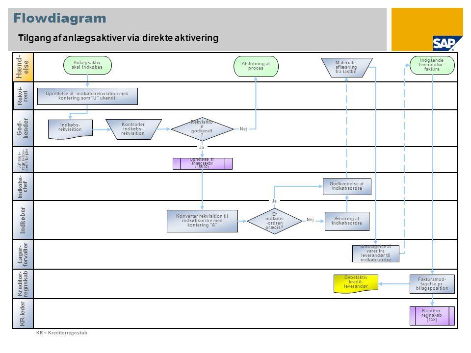 Flowdiagram Tilgang af anlægsaktiver via direkte aktivering Anlægs- regnskabs- medarbejder Indkøber Hænd- else Kreditor- regnskab Rekvisitio n godkendt .