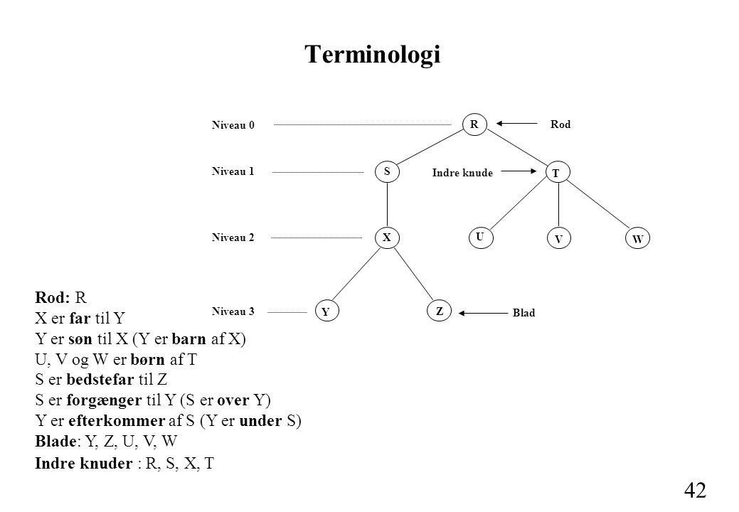 42 Terminologi Rod: R X er far til Y Y er søn til X (Y er barn af X) U, V og W er børn af T S er bedstefar til Z S er forgænger til Y (S er over Y) Y er efterkommer af S (Y er under S) Blade: Y, Z, U, V, W Indre knuder : R, S, X, T Rod R S X Y Z T U VW Blad Indre knude Niveau 0 Niveau 1 Niveau 2 Niveau 3