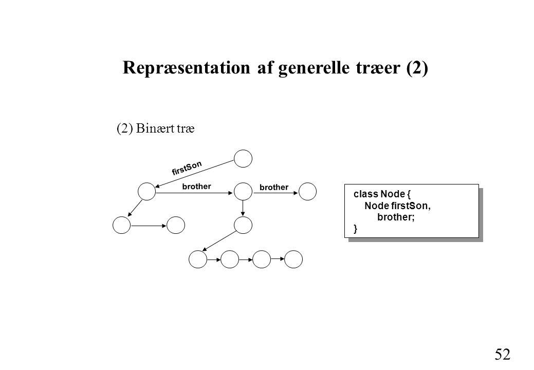 52 Repræsentation af generelle træer (2) (2) Binært træ class Node { Node firstSon, brother; } firstSon brother