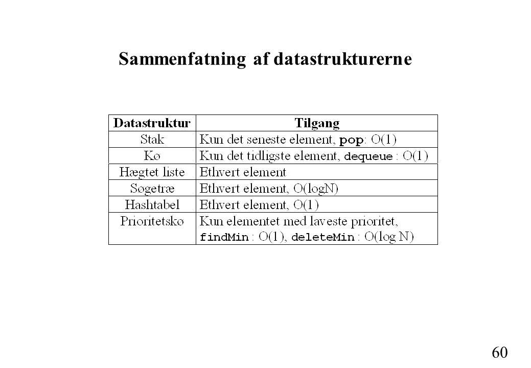 60 Sammenfatning af datastrukturerne