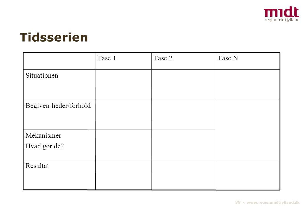 38 ▪ www.regionmidtjylland.dk Tidsserien Resultat Mekanismer Hvad gør de.