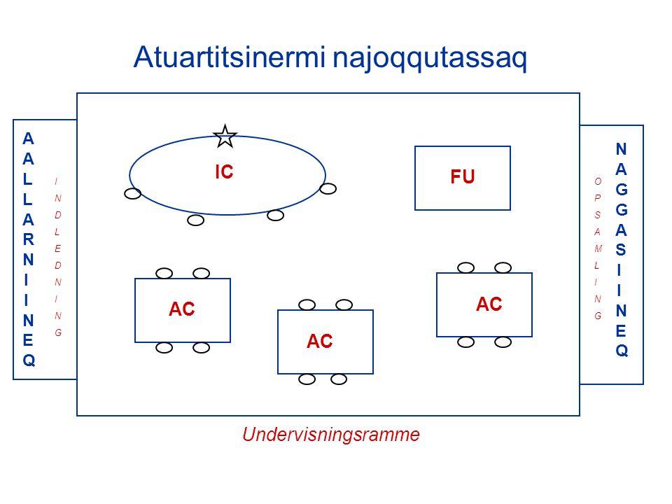 Atuartitsinermi najoqqutassaq Undervisningsramme AALLARNIINEQAALLARNIINEQ NAGGASIINEQNAGGASIINEQ IC AC FU INDLEDNINGINDLEDNING OPSAMLINGOPSAMLING