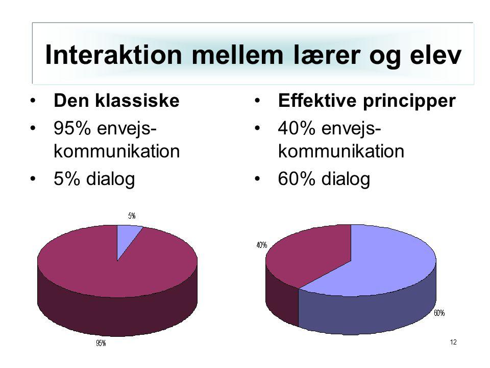 12 Interaktion mellem lærer og elev Den klassiske 95% envejs- kommunikation 5% dialog Effektive principper 40% envejs- kommunikation 60% dialog Interaktion mellem lærer og elev