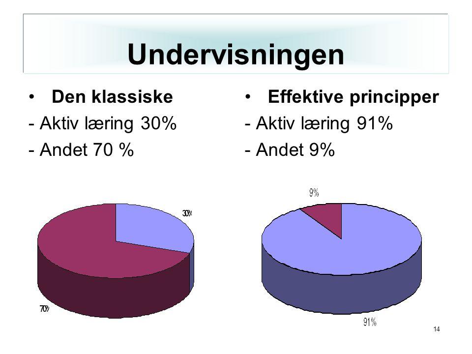 14 Den klassiske - Aktiv læring 30% - Andet 70 % Effektive principper - Aktiv læring 91% - Andet 9% Undervisningen
