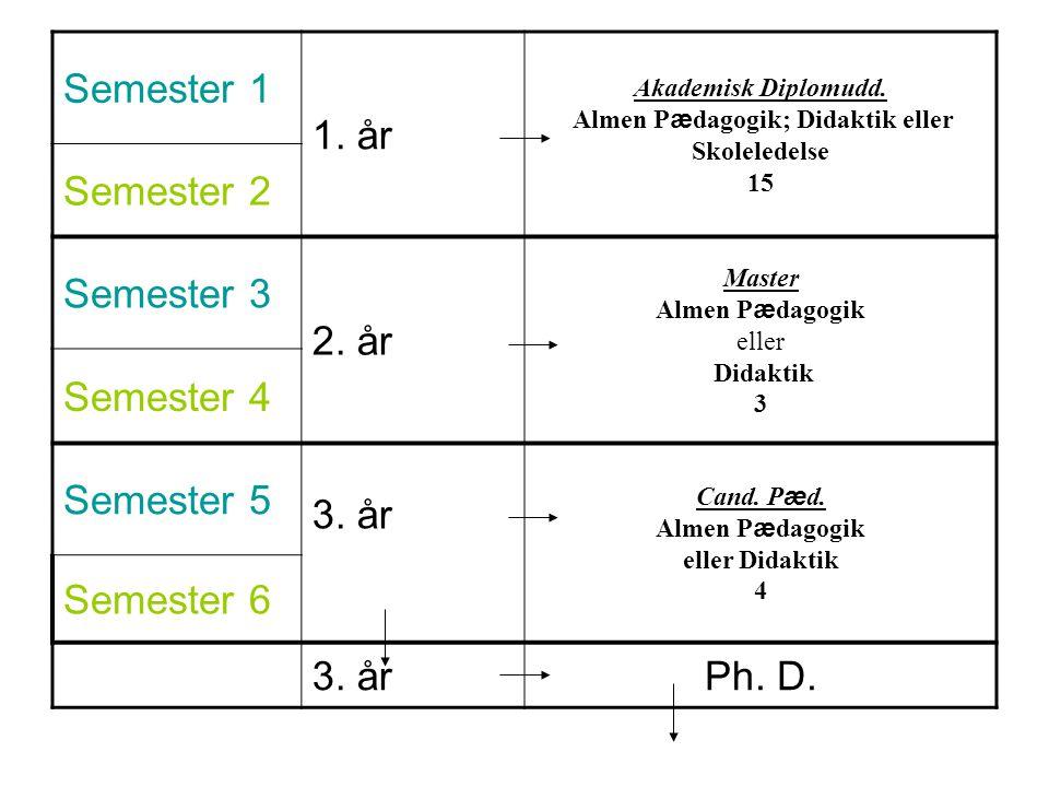 Semester 1 1. år Akademisk Diplomudd.