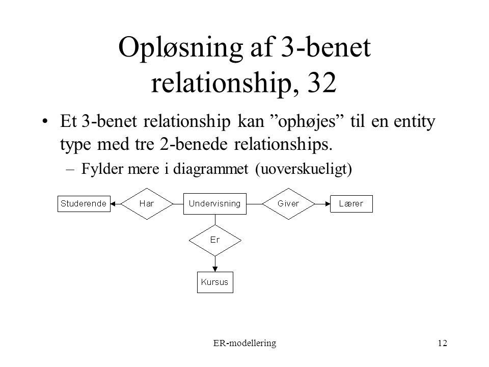ER-modellering12 Opløsning af 3-benet relationship, 32 Et 3-benet relationship kan ophøjes til en entity type med tre 2-benede relationships.