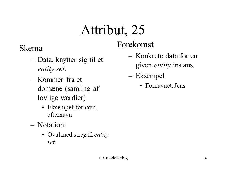 ER-modellering4 Attribut, 25 Skema –Data, knytter sig til et entity set.