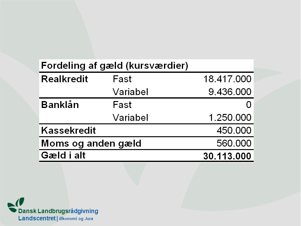 Dansk Landbrugsrådgivning Landscentret | Økonomi og Jura