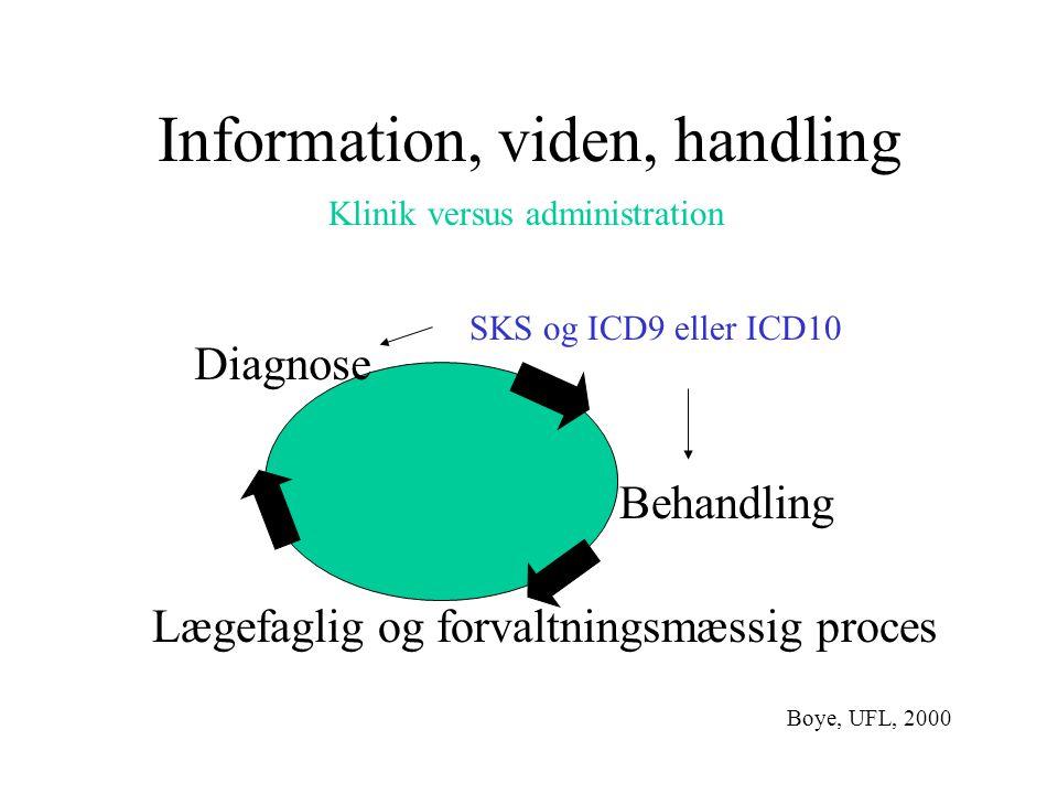 Information, viden, handling Diagnose Behandling Lægefaglig og forvaltningsmæssig proces SKS og ICD9 eller ICD10 Boye, UFL, 2000 Klinik versus administration