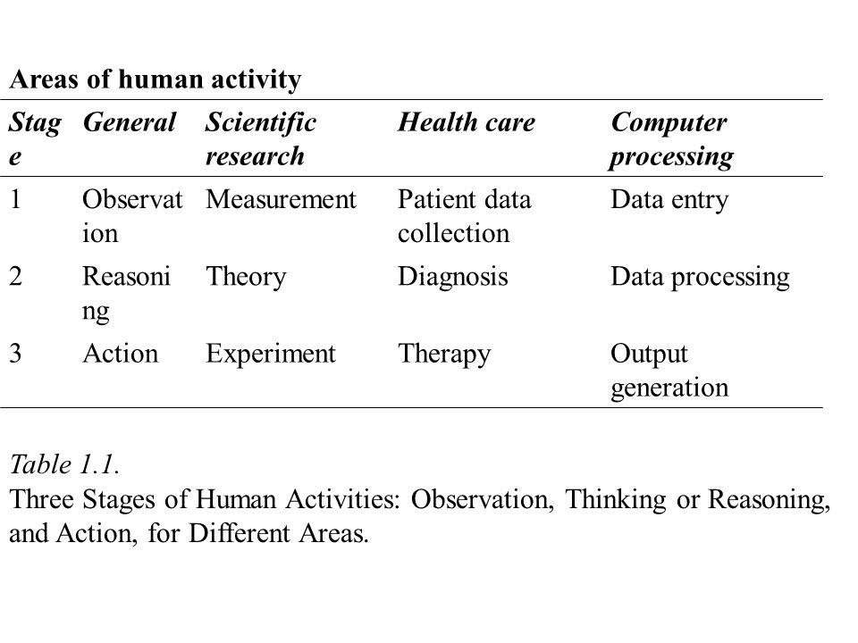 Areas of human activity Stag e General Scientific research Health care Computer processing 1Observat ion MeasurementPatient data collection Data entry 2Reasoni ng TheoryDiagnosis Data processing 3ActionExperimentTherapyOutput generation Table 1.1.