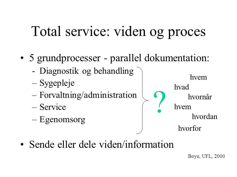 Total service: viden og proces 5 grundprocesser - parallel dokumentation: -Diagnostik og behandling –Sygepleje –Forvaltning/administration –Service –Egenomsorg Sende eller dele viden/information hvem hvad hvornår hvem hvorfor hvordan .