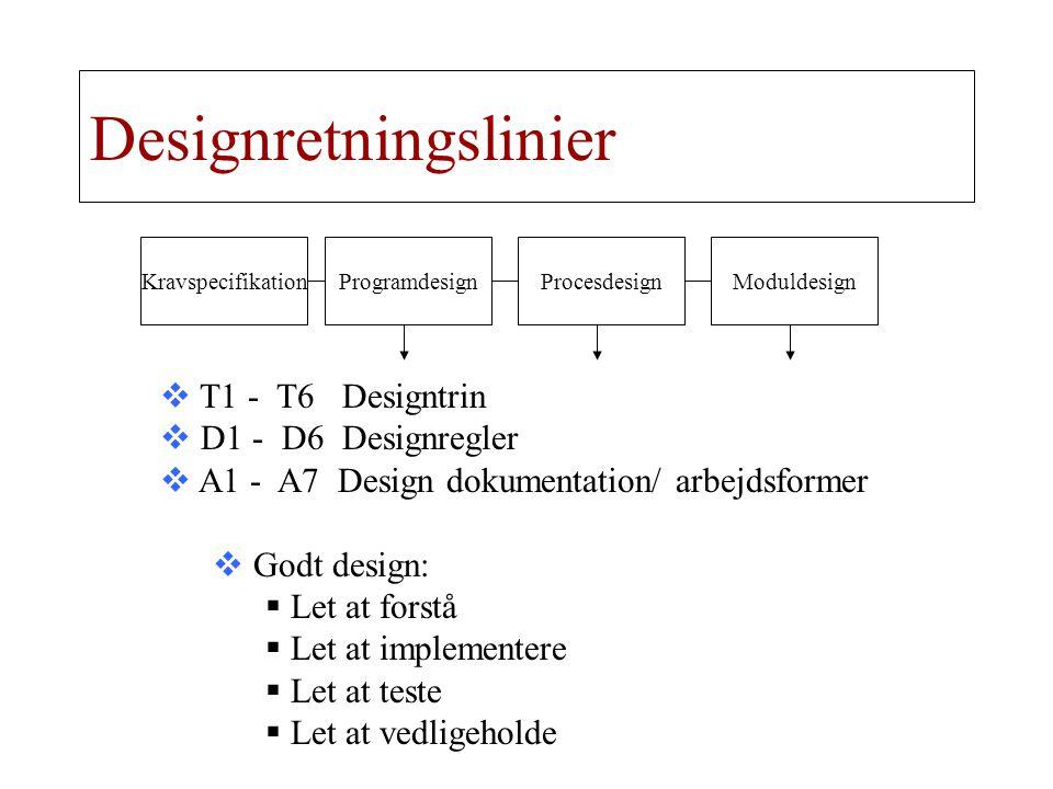 Designretningslinier KravspecifikationProgramdesignProcesdesignModuldesign  T1 - T6 Designtrin  D1 - D6 Designregler  A1 - A7 Design dokumentation/ arbejdsformer  Godt design:  Let at forstå  Let at implementere  Let at teste  Let at vedligeholde