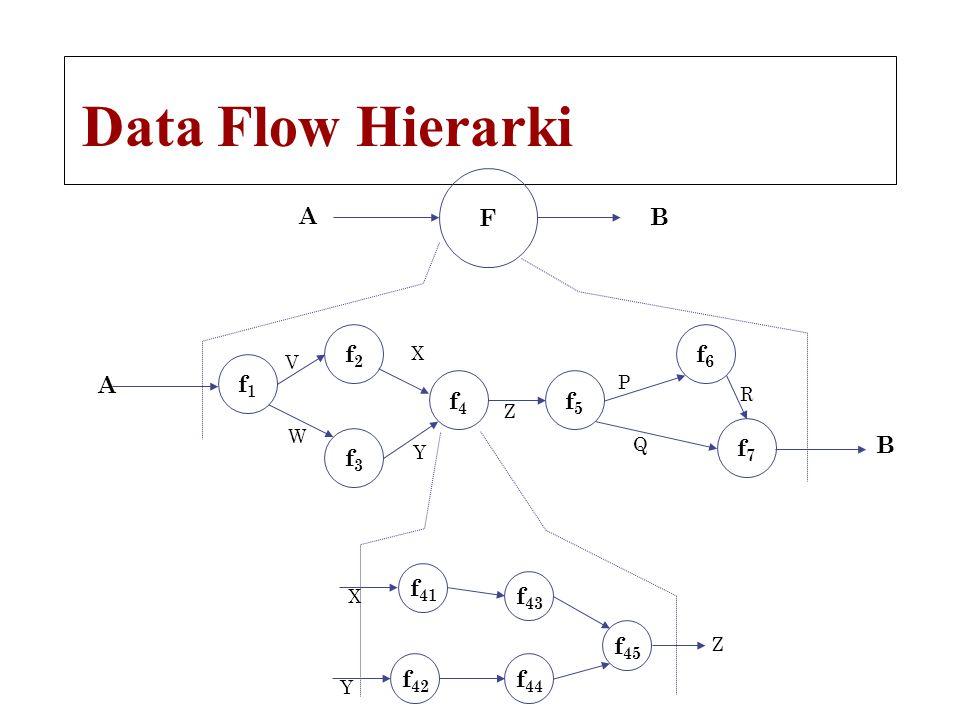 Data Flow Hierarki F f1f1 A B f2f2 f3f3 f4f4 f5f5 f6f6 f7f7 V W X Y Z P Q R B A f 41 f 43 f 44 f 42 f 45 X Y Z
