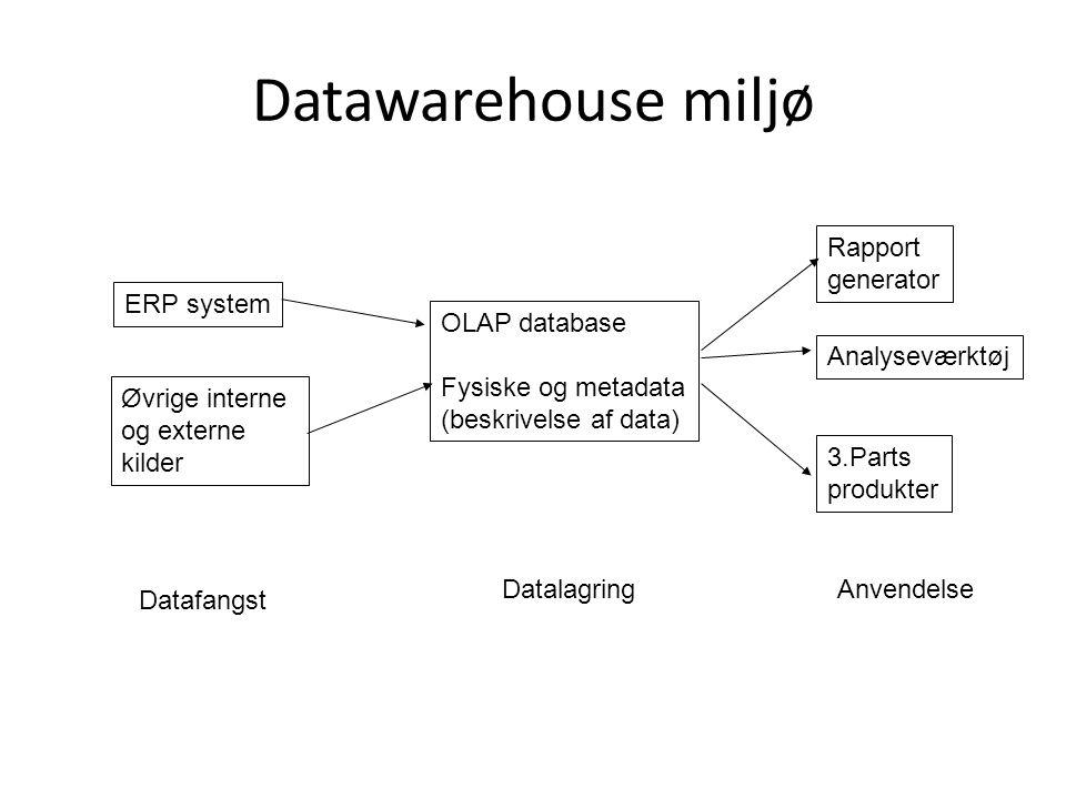 Datawarehouse miljø ERP system Øvrige interne og externe kilder OLAP database Fysiske og metadata (beskrivelse af data) Datafangst DatalagringAnvendelse Rapport generator Analyseværktøj 3.Parts produkter