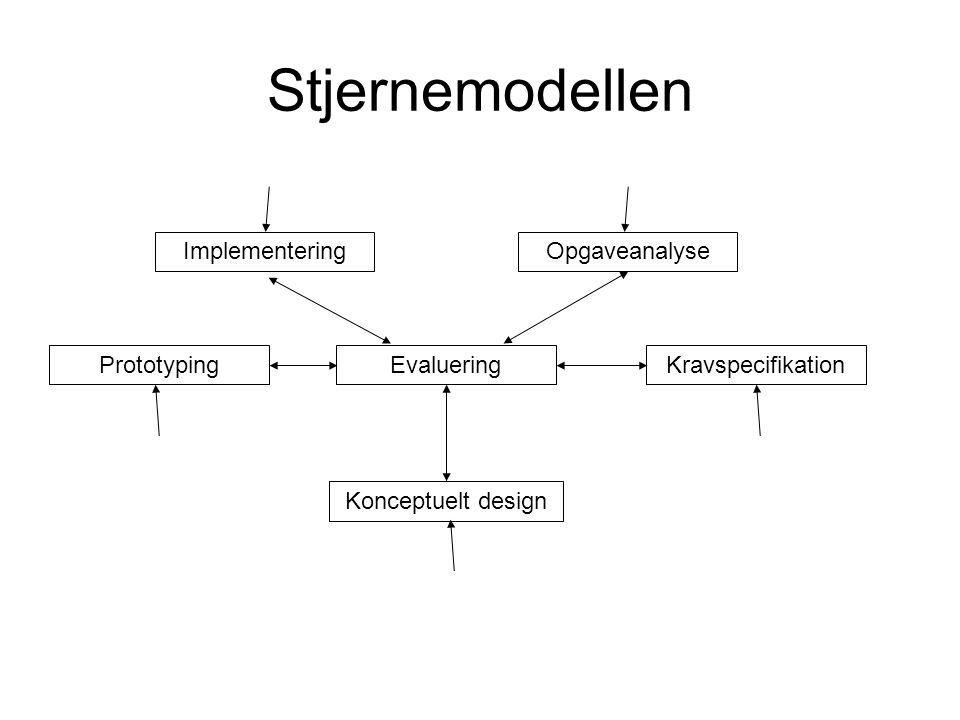 Stjernemodellen Evaluering OpgaveanalyseImplementering KravspecifikationPrototyping Konceptuelt design