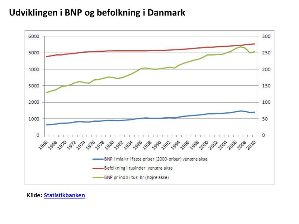 Kilde: StatistikbankenStatistikbanken Udviklingen i BNP og befolkning i Danmark