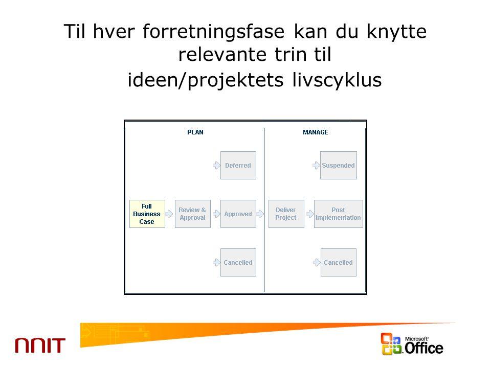 Til hver forretningsfase kan du knytte relevante trin til ideen/projektets livscyklus