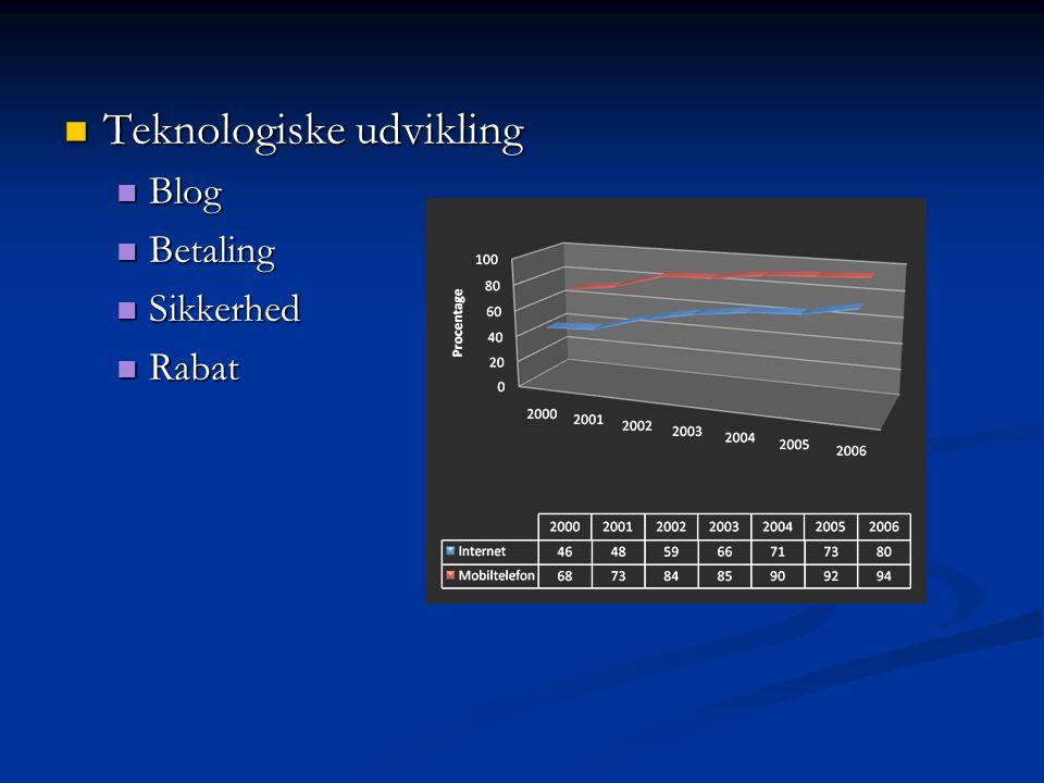 Teknologiske udvikling Teknologiske udvikling Blog Blog Betaling Betaling Sikkerhed Sikkerhed Rabat Rabat