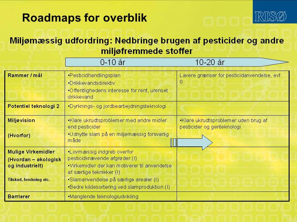 Roadmaps for overblik