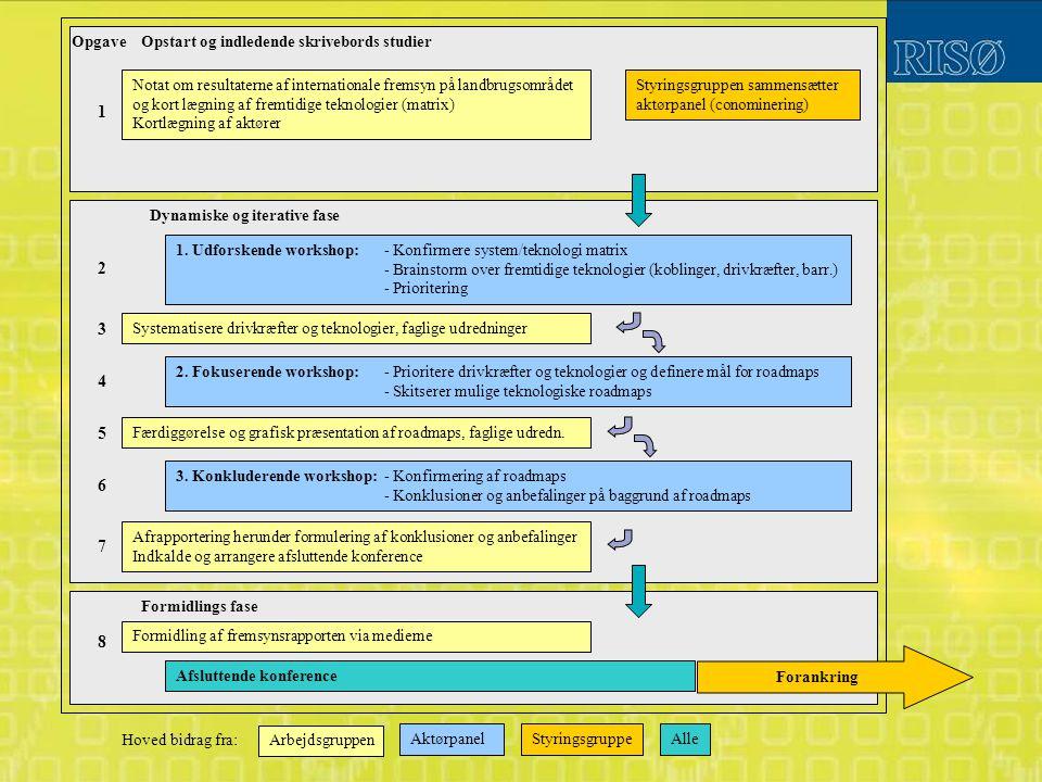 Opstart og indledende skrivebords studier Notat om resultaterne af internationale fremsyn på landbrugsområdet og kort lægning af fremtidige teknologier (matrix) Kortlægning af aktører Styringsgruppen sammensætter aktørpanel (conominering) 1.