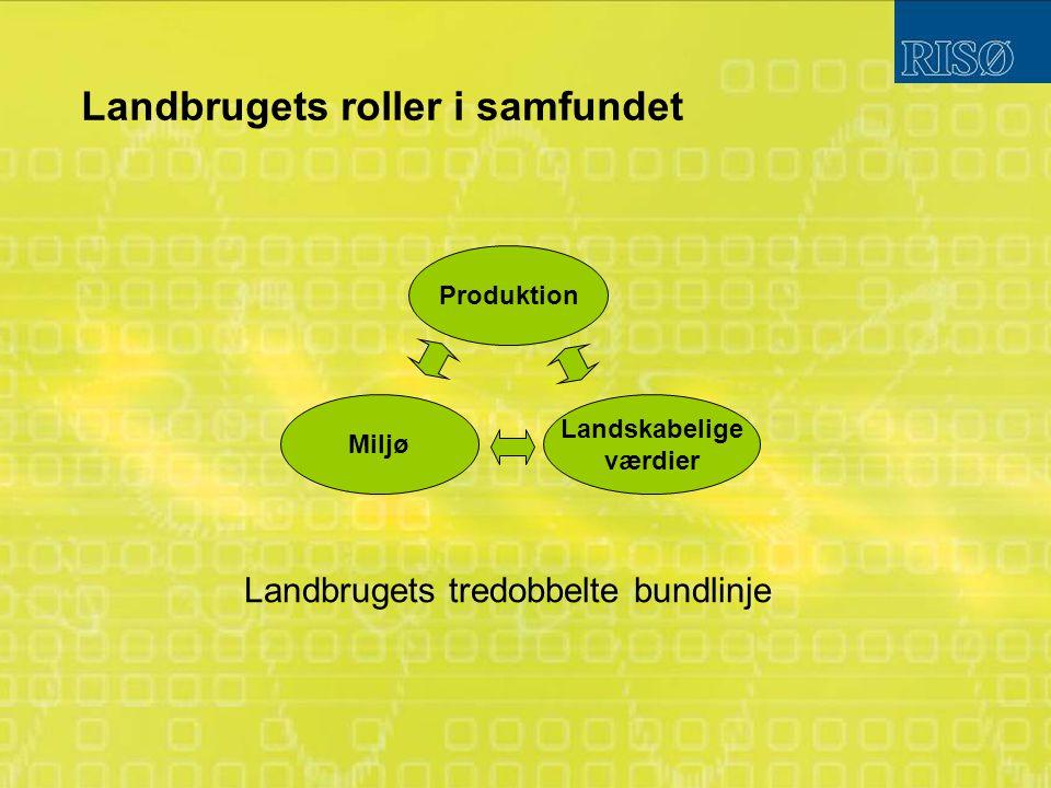 Landbrugets roller i samfundet Produktion Landskabelige værdier Miljø Landbrugets tredobbelte bundlinje