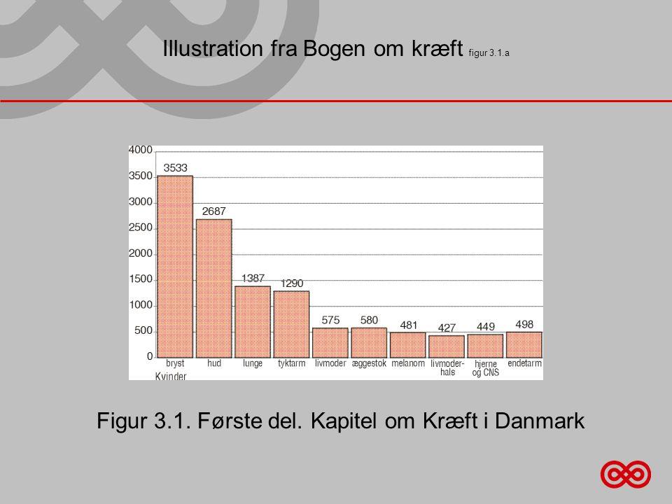 Illustration fra Bogen om kræft figur 3.1.a Figur 3.1. Første del. Kapitel om Kræft i Danmark