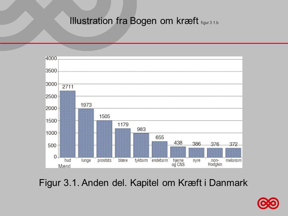 Illustration fra Bogen om kræft figur 3.1.b Figur 3.1. Anden del. Kapitel om Kræft i Danmark