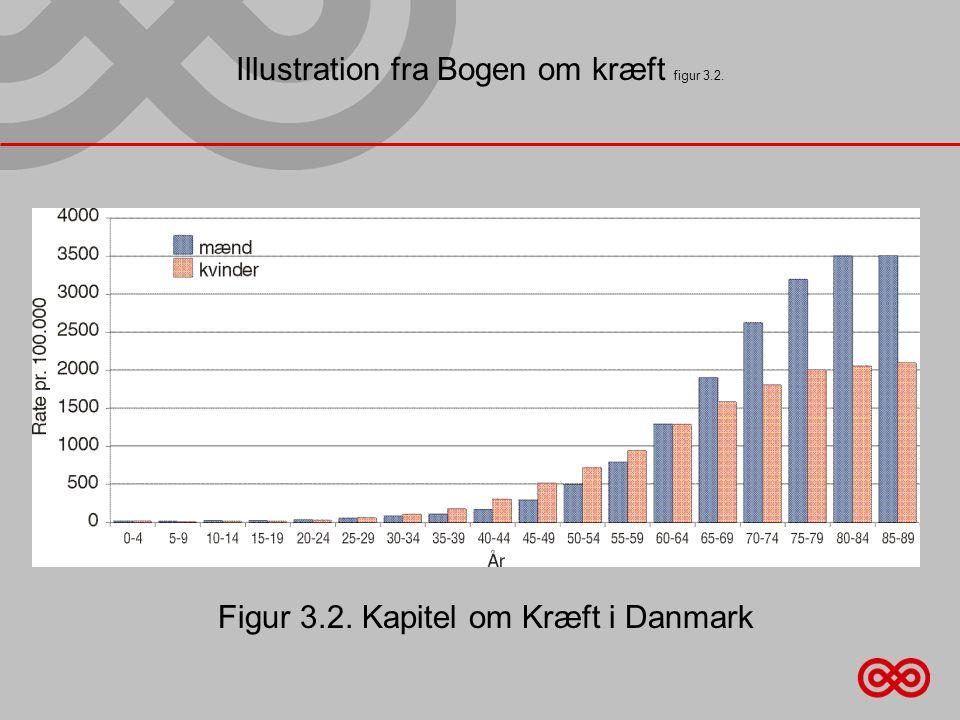 Illustration fra Bogen om kræft figur 3.2. Figur 3.2. Kapitel om Kræft i Danmark