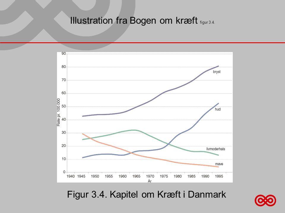 Illustration fra Bogen om kræft figur 3.4. Figur 3.4. Kapitel om Kræft i Danmark
