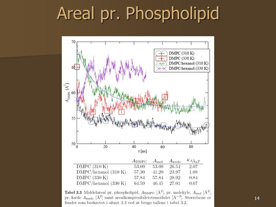 14 Areal pr. Phospholipid