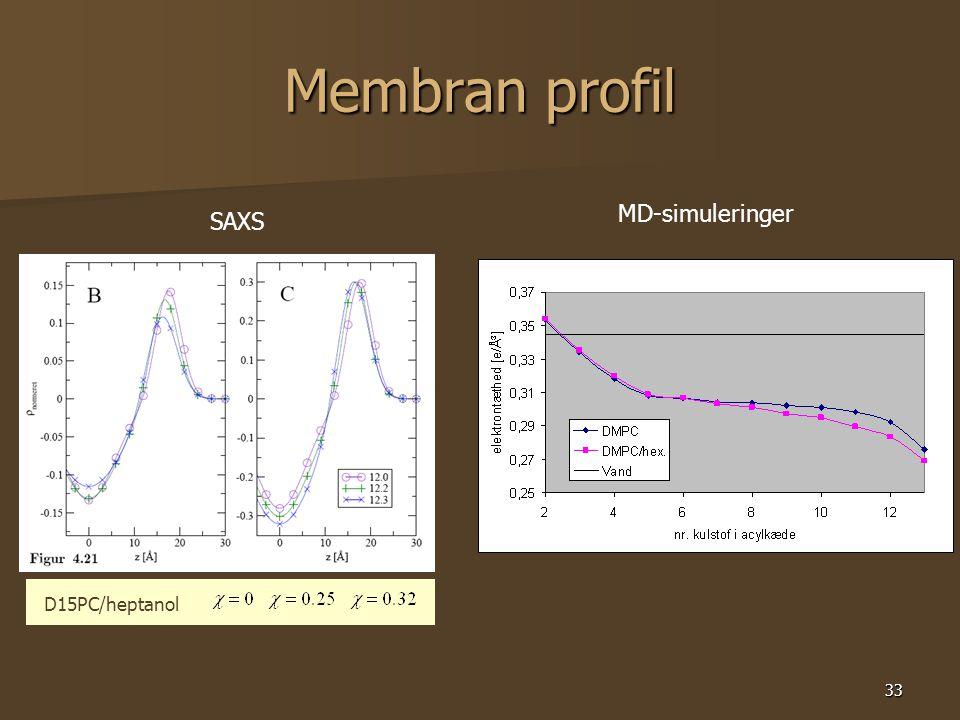 33 Membran profil SAXS MD-simuleringer D15PC/heptanol
